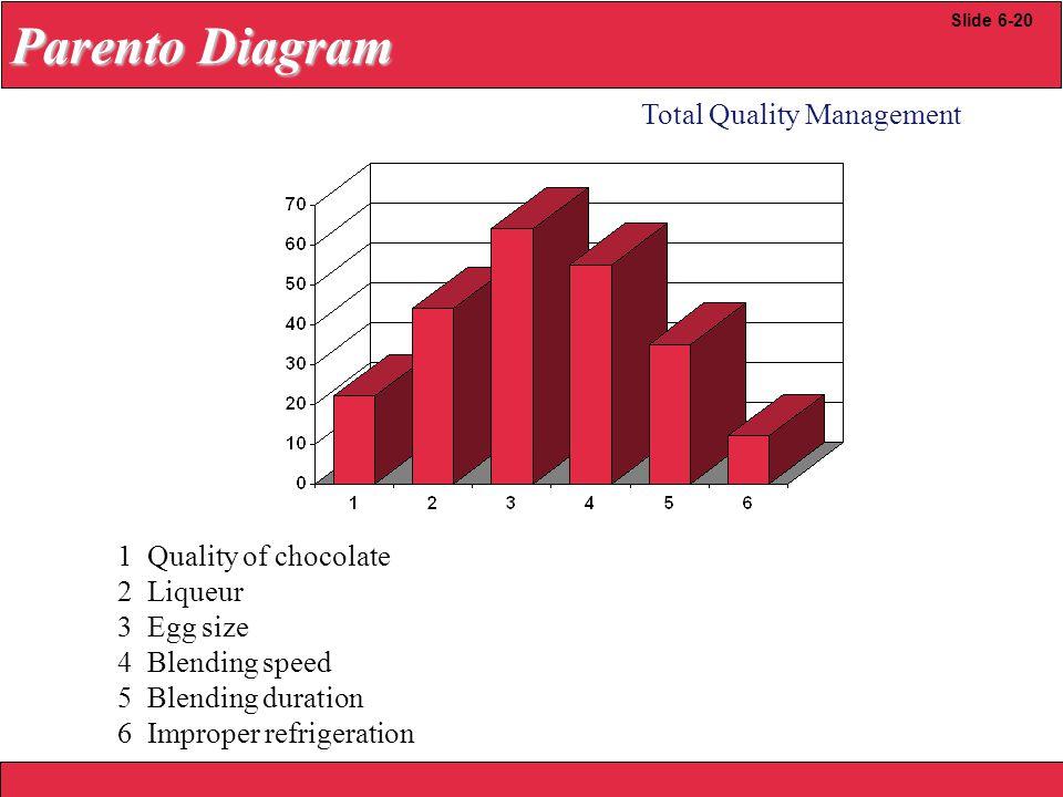 2008 Yudhi herliansyah Total Quality Management Slide 6-20 Parento Diagram 1 Quality of chocolate 2 Liqueur 3 Egg size 4 Blending speed 5 Blending dur