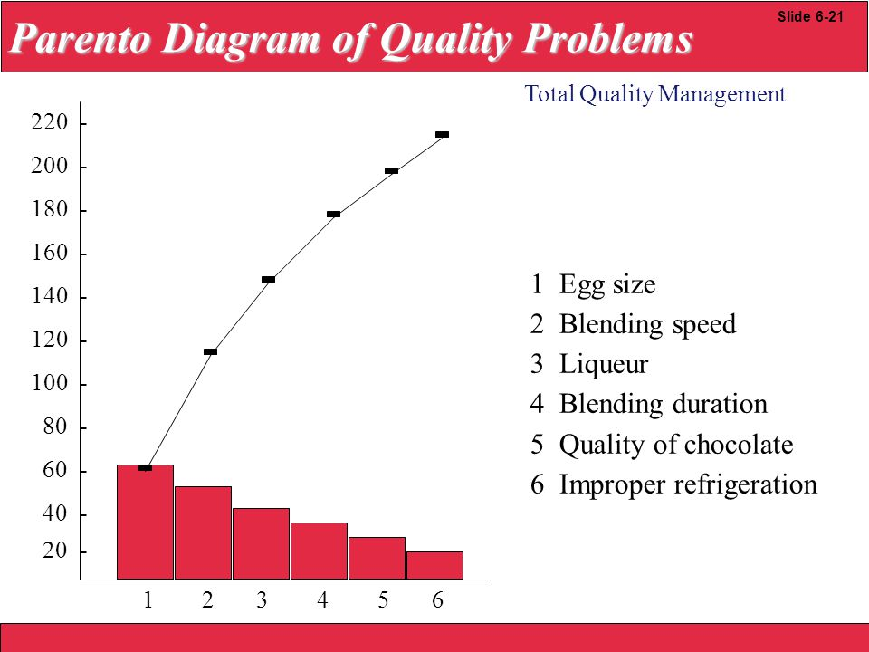2008 Yudhi herliansyah 220 - 200 - 180 - 160 - 140 - 120 - 100 - 80 - 60 - 40 - 20 - Total Quality Management Slide 6-21 Parento Diagram of Quality Problems 1 Egg size 2 Blending speed 3 Liqueur 4 Blending duration 5 Quality of chocolate 6 Improper refrigeration 1 2 3 4 5 6