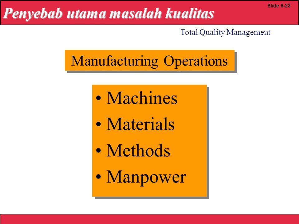 2008 Yudhi herliansyah Machines Materials Methods Manpower Machines Materials Methods Manpower Total Quality Management Slide 6-23 Penyebab utama masa