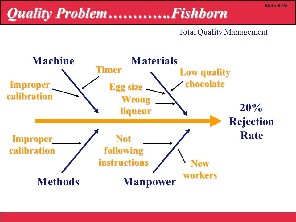 2008 Yudhi herliansyah 20% Rejection Rate Manpower Not following instructions New workers Machine Improper calibration Timer Materials Low quality chocolate Egg size Methods Improper calibration Wrong liqueur Quality Problem………….Fishborn Quality Problem………….Fishborn Total Quality Management Slide 6-25