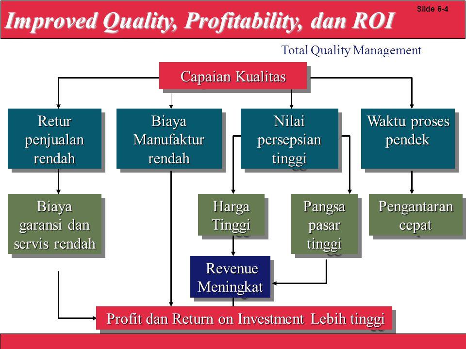 2008 Yudhi herliansyah Improved Quality, Profitability, dan ROI Total Quality Management Slide 6-4 Biaya garansi dan servis rendah Harga Tinggi Capaia