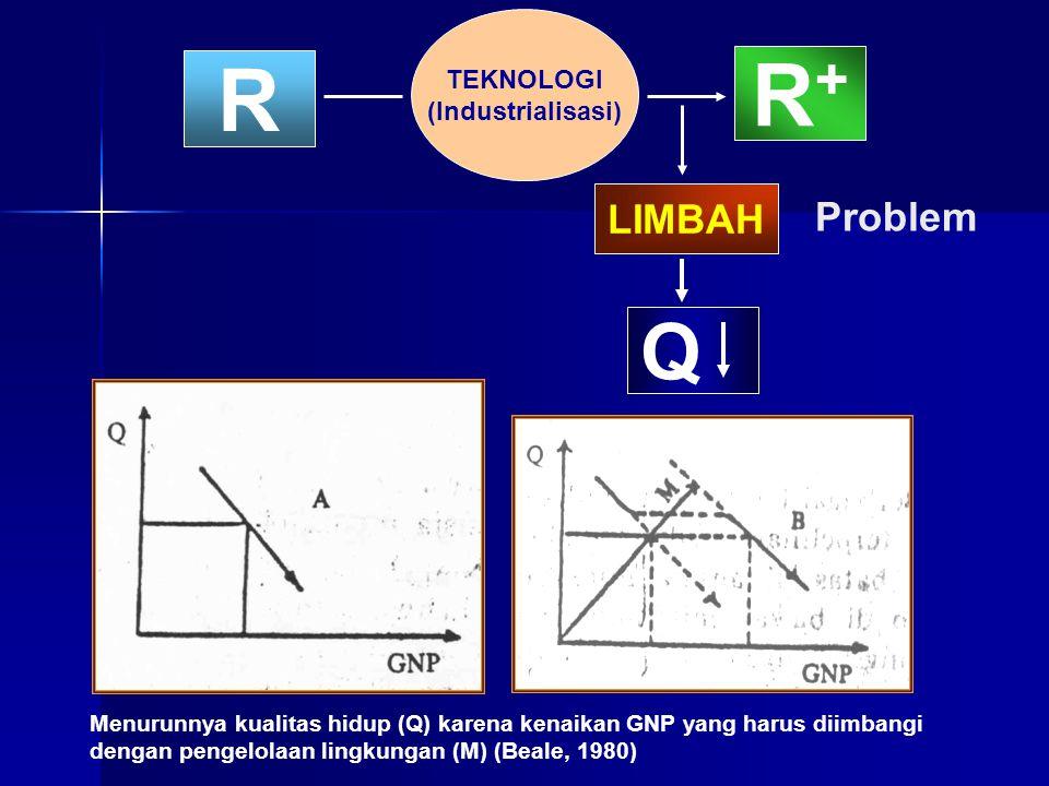 TEKNOLOGI (Industrialisasi) R+R+ R LIMBAH Q Menurunnya kualitas hidup (Q) karena kenaikan GNP yang harus diimbangi dengan pengelolaan lingkungan (M) (
