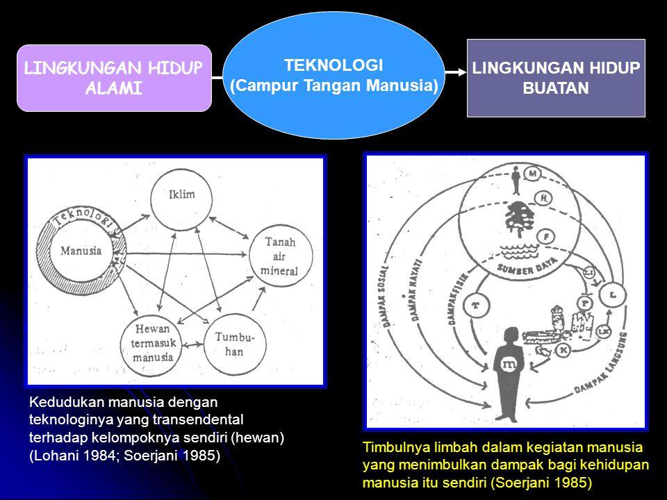 LINGKUNGAN HIDUP ALAMI TEKNOLOGI (Campur Tangan Manusia) LINGKUNGAN HIDUP BUATAN Kedudukan manusia dengan teknologinya yang transendental terhadap kel