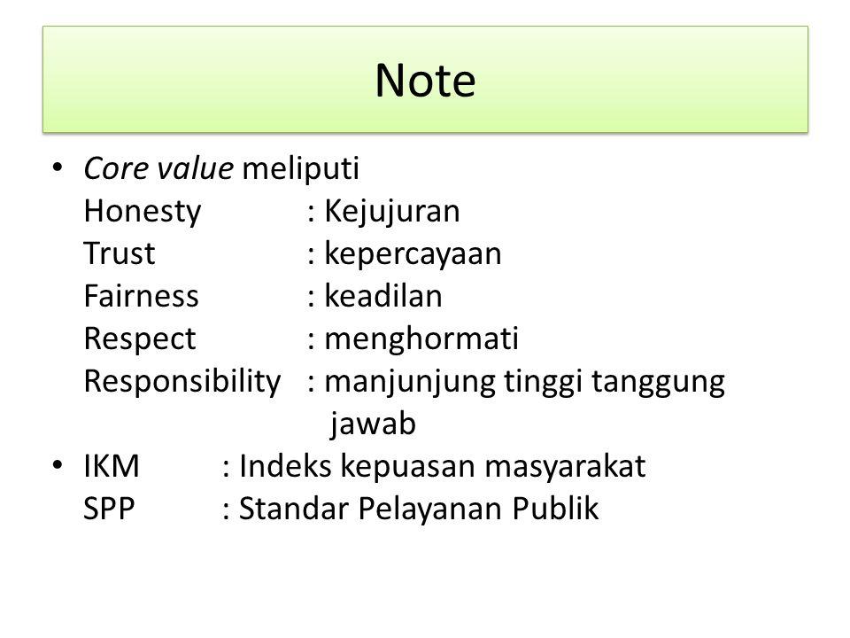 Nilai inti (5 nilai) Nilai inti (5 nilai) Pelayanan Publik yang berkualitas Modal Dasar Pelayanan Publik SPP + IKM