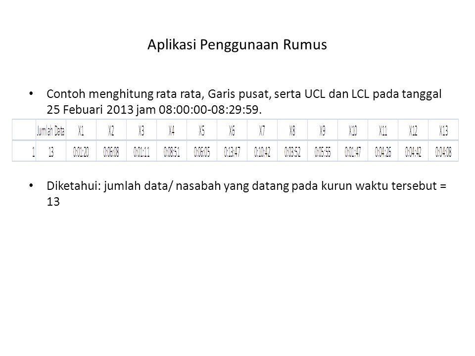 Aplikasi Penggunaan Rumus Contoh menghitung rata rata, Garis pusat, serta UCL dan LCL pada tanggal 25 Febuari 2013 jam 08:00:00-08:29:59.