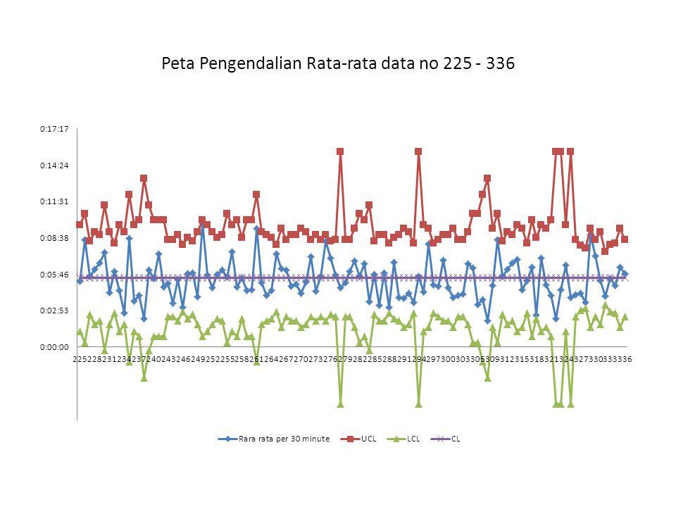 Peta Pengendalian Rata-rata data no 225 - 336