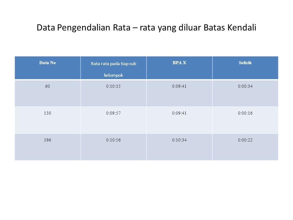 Data Pengendalian Rata – rata yang diluar Batas Kendali Data No Rata rata pada tiap sub kelompok BPA XSelisih 600:10:150:09:410:00:34 1300:09:570:09:410:00:16 1960:10:560:10:340:00:22