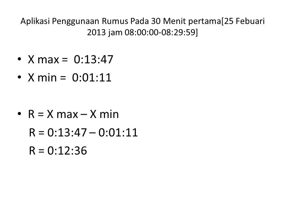 Aplikasi Penggunaan Rumus Pada 30 Menit pertama[25 Febuari 2013 jam 08:00:00-08:29:59] X max = 0:13:47 X min = 0:01:11 R = X max – X min R = 0:13:47 – 0:01:11 R = 0:12:36