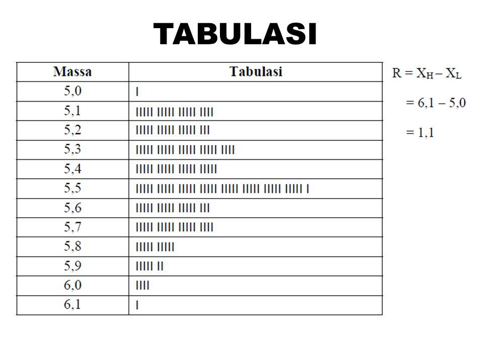 TABULASI