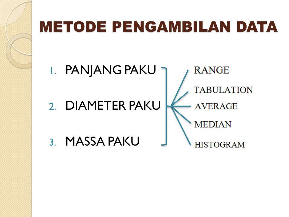 METODE PENGAMBILAN DATA 1. PANJANG PAKU 2. DIAMETER PAKU 3. MASSA PAKU
