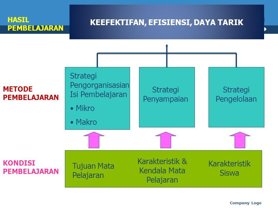 Company Logo KEEFEKTIFAN, EFISIENSI, DAYA TARIK Tujuan Mata Pelajaran Karakteristik & Kendala Mata Pelajaran Karakteristik Siswa Strategi Pengorganisa