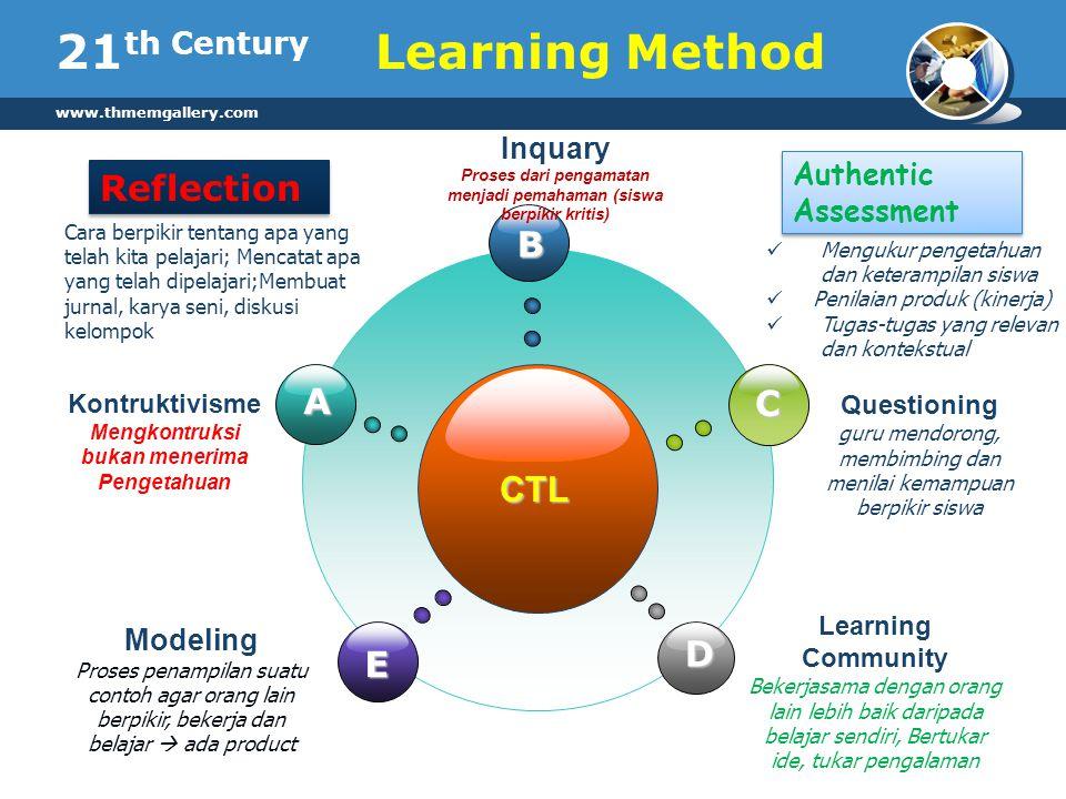 www.thmemgallery.com 21 th Century CTL B E C D A Kontruktivisme Mengkontruksi bukan menerima Pengetahuan Inquary Proses dari pengamatan menjadi pemaha