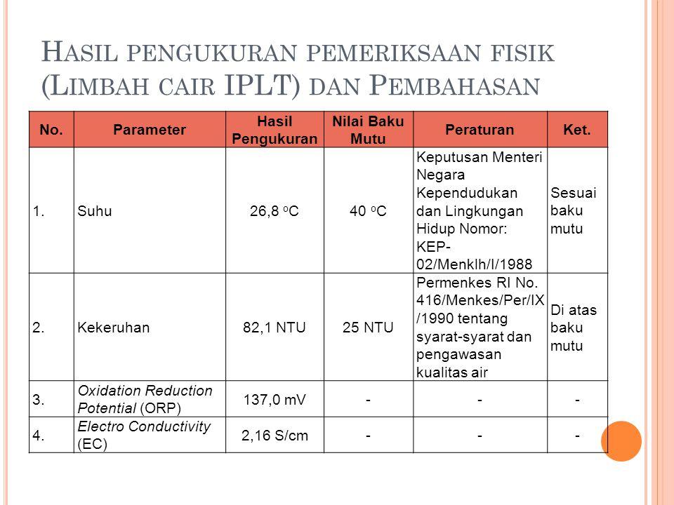 H ASIL PENGUKURAN PEMERIKSAAN FISIK (L IMBAH CAIR IPLT) DAN P EMBAHASAN No.Parameter Hasil Pengukuran Nilai Baku Mutu PeraturanKet. 1.Suhu26,8 o C40 o