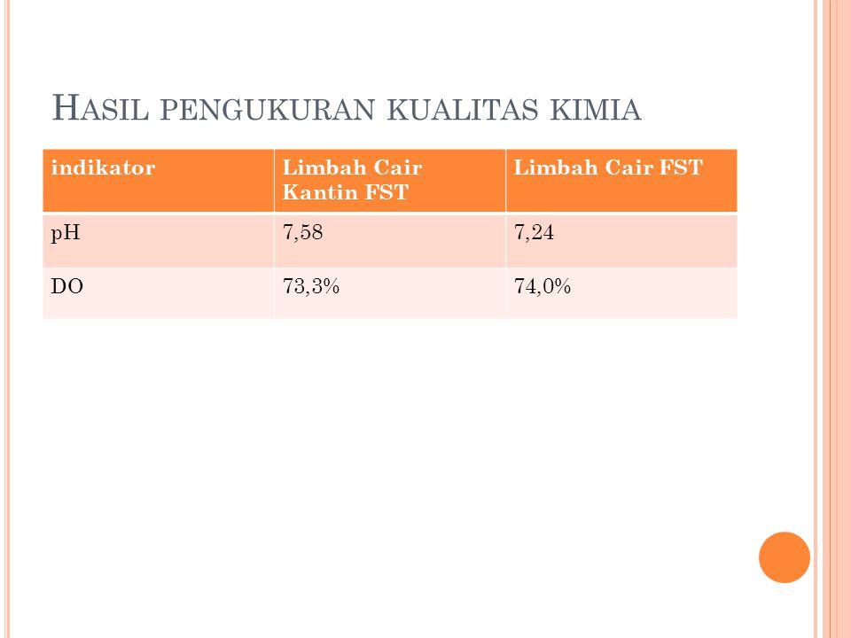 H ASIL PENGUKURAN KUALITAS KIMIA indikatorLimbah Cair Kantin FST Limbah Cair FST pH7,587,24 DO73,3%74,0%