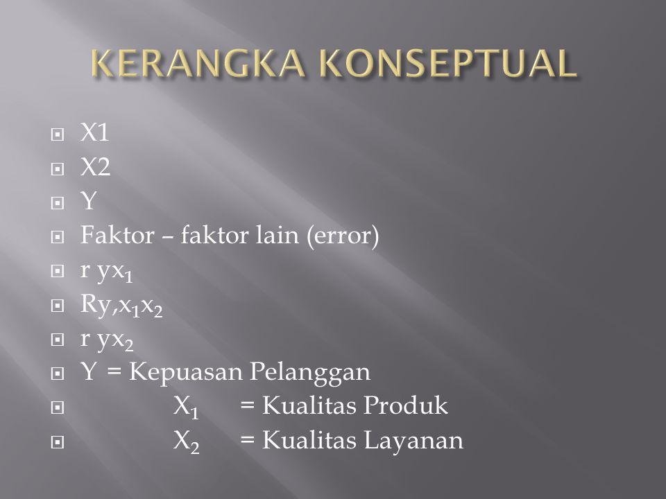  X1  X2  Y  Faktor – faktor lain (error)  r yx 1  Ry,x 1 x 2  r yx 2  Y = Kepuasan Pelanggan  X 1 = Kualitas Produk  X 2 = Kualitas Layanan