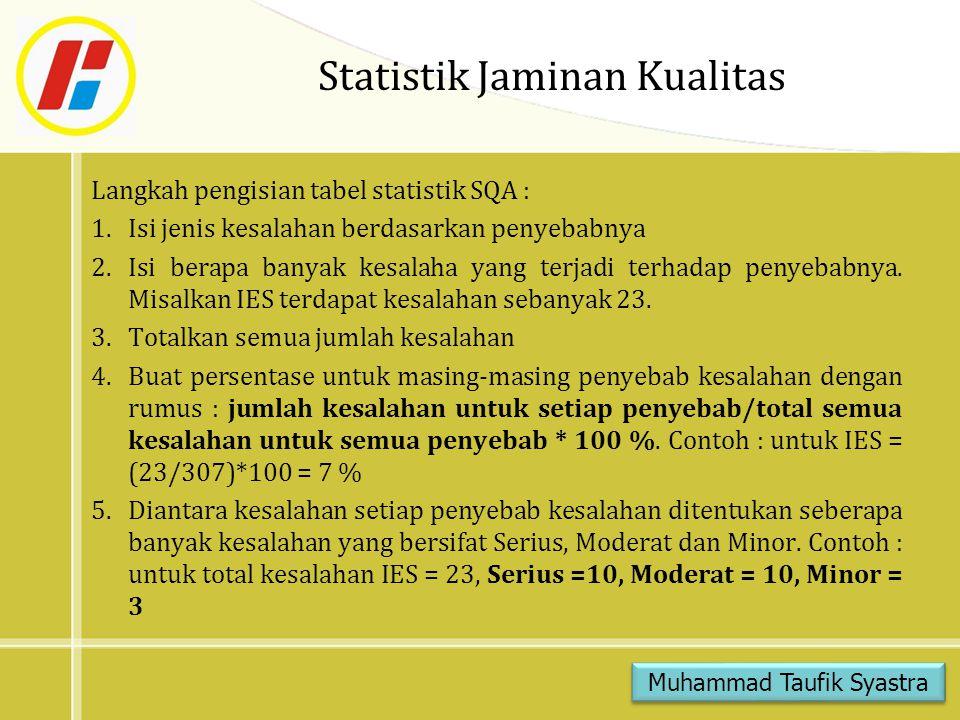 Statistik Jaminan Kualitas Langkah pengisian tabel statistik SQA : 1.Isi jenis kesalahan berdasarkan penyebabnya 2.Isi berapa banyak kesalaha yang ter