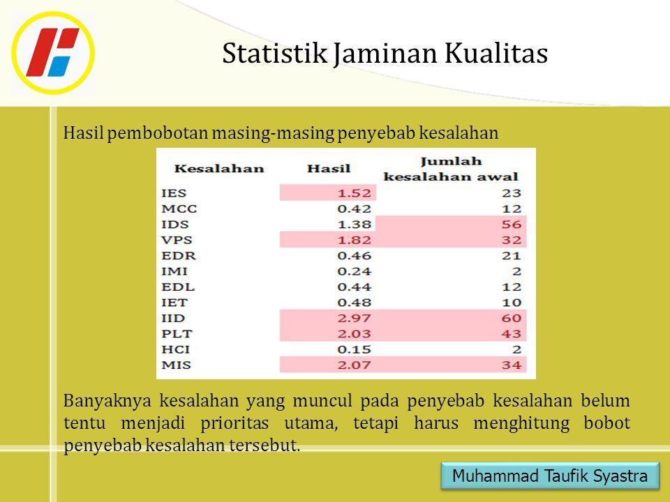 Statistik Jaminan Kualitas Hasil pembobotan masing-masing penyebab kesalahan Banyaknya kesalahan yang muncul pada penyebab kesalahan belum tentu menja