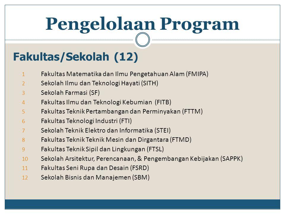Fakultas/Sekolah (12) 1 Fakultas Matematika dan Ilmu Pengetahuan Alam (FMIPA) 2 Sekolah Ilmu dan Teknologi Hayati (SITH) 3 Sekolah Farmasi (SF) 4 Faku