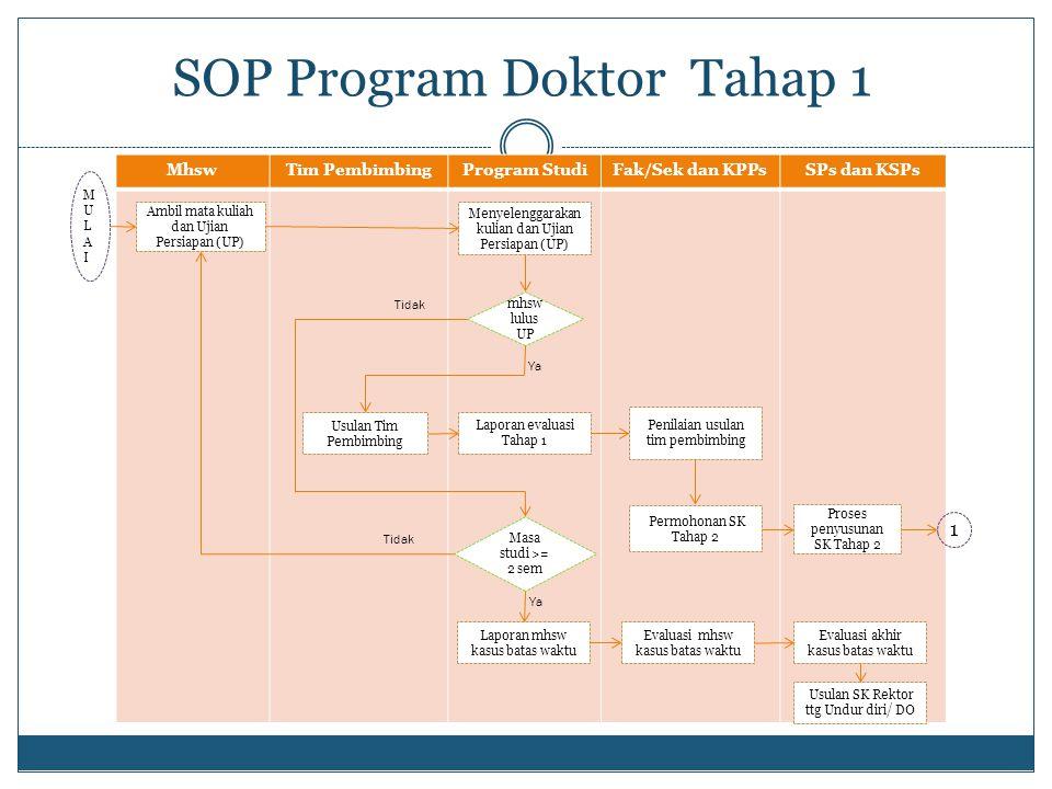 MhswTim PembimbingProgram StudiFak/Sek dan KPPsSPs dan KSPs SOP Program Doktor Tahap 1 Ambil mata kuliah dan Ujian Persiapan (UP) Menyelenggarakan kul