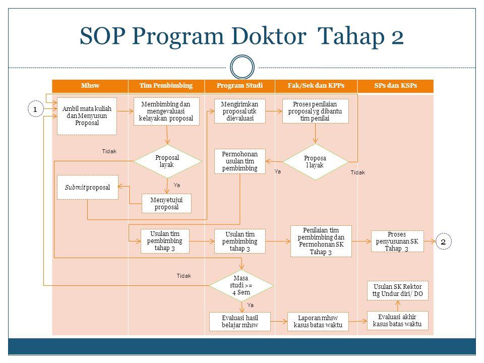 MhswTim PembimbingProgram StudiFak/Sek dan KPPsSPs dan KSPs SOP Program Doktor Tahap 2 Ambil mata kuliah dan Menyusun Proposal Mengirimkan proposal ut