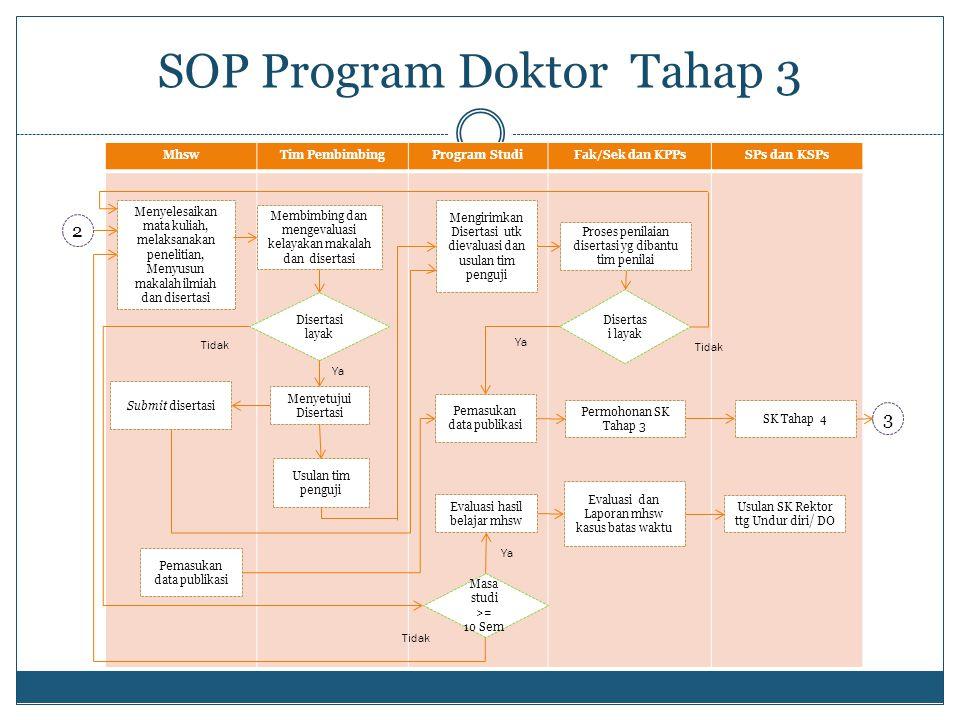 MhswTim PembimbingProgram StudiFak/Sek dan KPPsSPs dan KSPs SOP Program Doktor Tahap 3 Menyelesaikan mata kuliah, melaksanakan penelitian, Menyusun ma