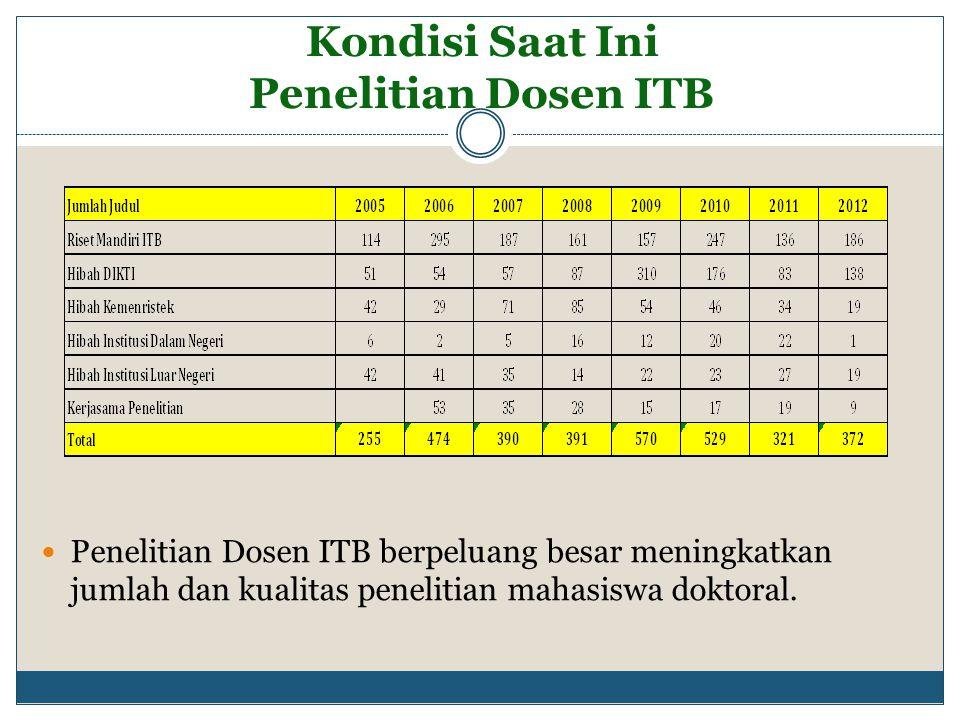 Kondisi Saat Ini Penelitian Dosen ITB Penelitian Dosen ITB berpeluang besar meningkatkan jumlah dan kualitas penelitian mahasiswa doktoral.