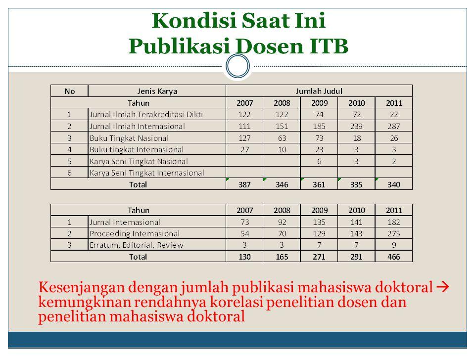 Kondisi Saat Ini Publikasi Dosen ITB Kesenjangan dengan jumlah publikasi mahasiswa doktoral  kemungkinan rendahnya korelasi penelitian dosen dan pene