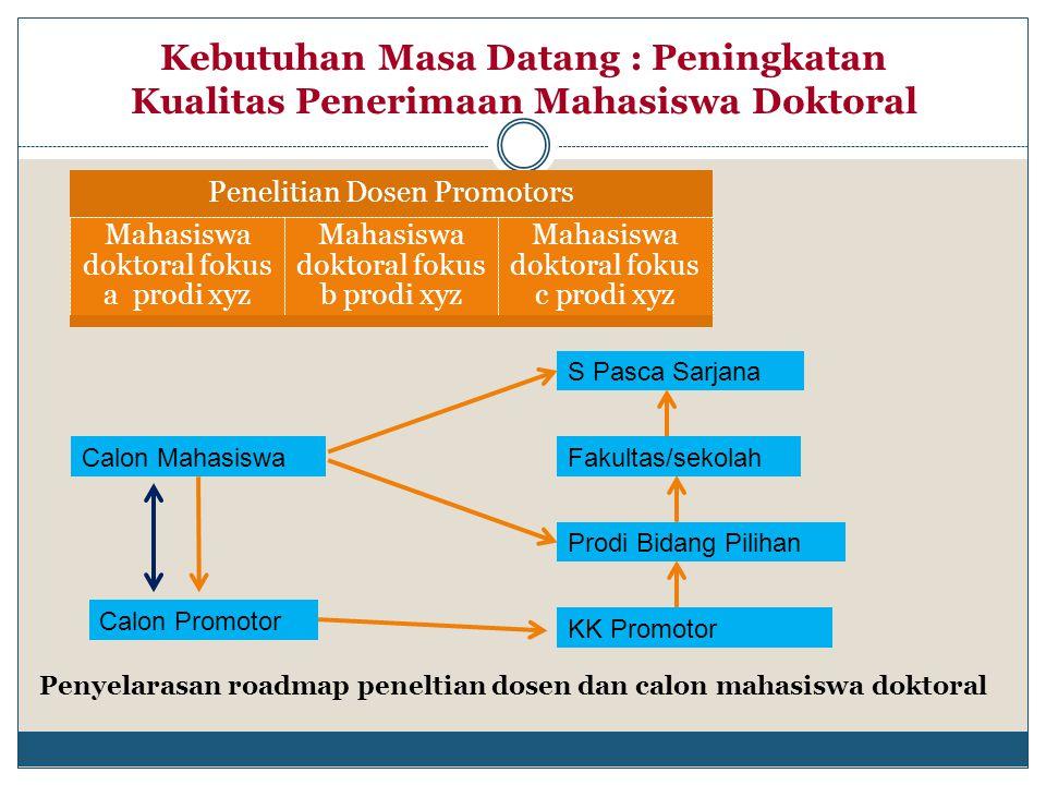 Penyelarasan roadmap peneltian dosen dan calon mahasiswa doktoral Calon Mahasiswa Calon Promotor KK Promotor Prodi Bidang Pilihan Fakultas/sekolah S P