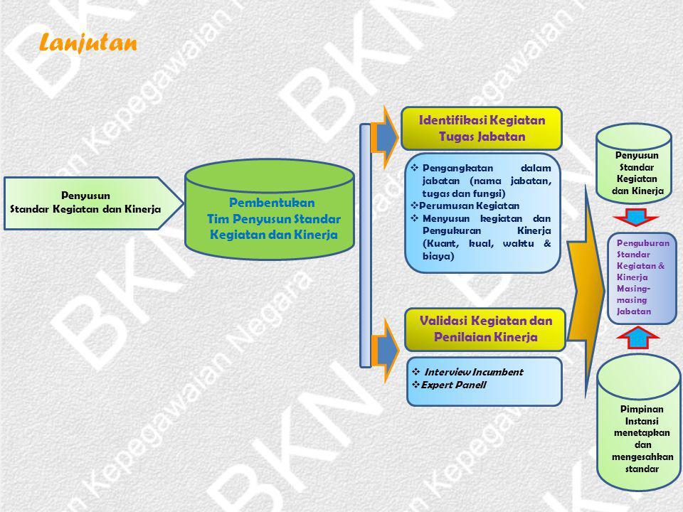 Penyusun Standar Kegiatan dan Kinerja Pembentukan Tim Penyusun Standar Kegiatan dan Kinerja Identifikasi Kegiatan Tugas Jabatan  Pengangkatan dalam j