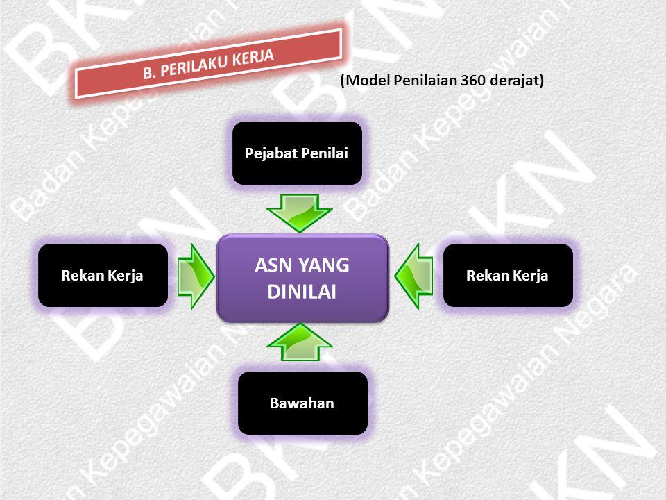 ASN YANG DINILAI Pejabat Penilai Rekan Kerja Bawahan Rekan Kerja (Model Penilaian 360 derajat)