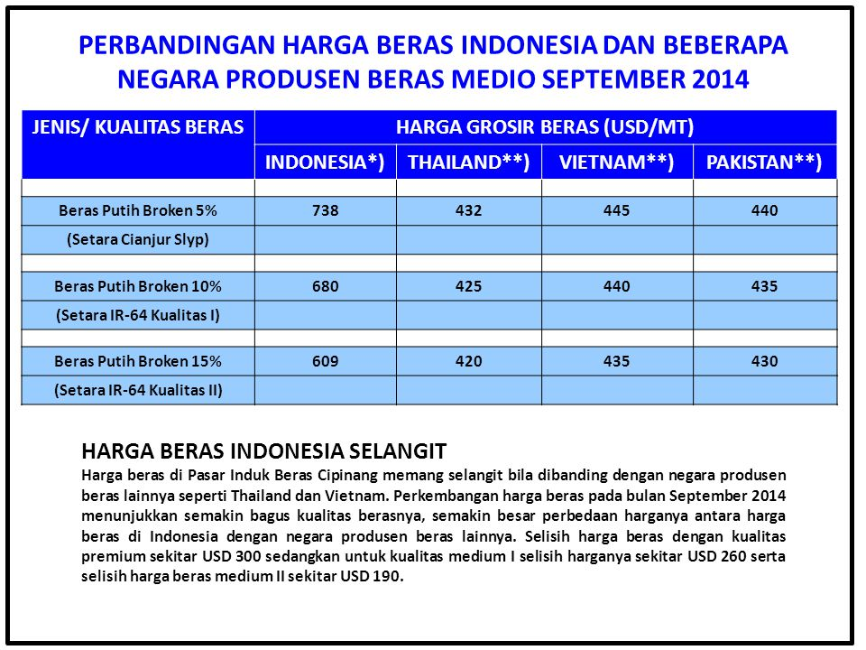 JENIS/ KUALITAS BERASHARGA GROSIR BERAS (USD/MT) INDONESIA*)THAILAND**)VIETNAM**)PAKISTAN**) Beras Putih Broken 5%738432445440 (Setara Cianjur Slyp) B