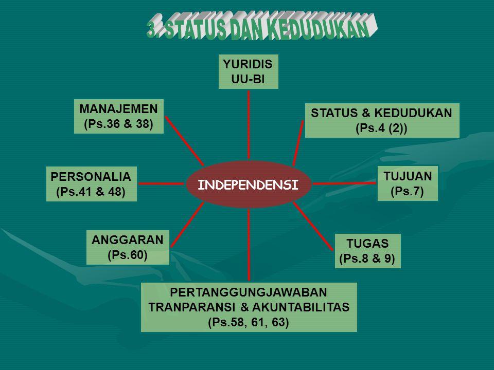 YURIDIS UU-BI TUJUAN (Ps.7) TUGAS (Ps.8 & 9) PERTANGGUNGJAWABAN TRANPARANSI & AKUNTABILITAS (Ps.58, 61, 63) ANGGARAN (Ps.60) PERSONALIA (Ps.41 & 48) M