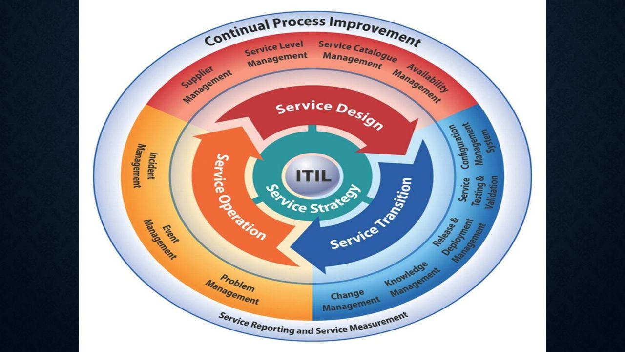 LIMA BAGIAN SIKLUS ITIL Service Strategy memberikan panduan kepada pengimplementasi ITSM pada bagaimana memandang konsep ITSM bukan hanya sebagai sebuah kemampuan organisasi, tapi juga sebagai sebuah aset strategis perusahaan Service Portfolio Management Financial Management Demand Management