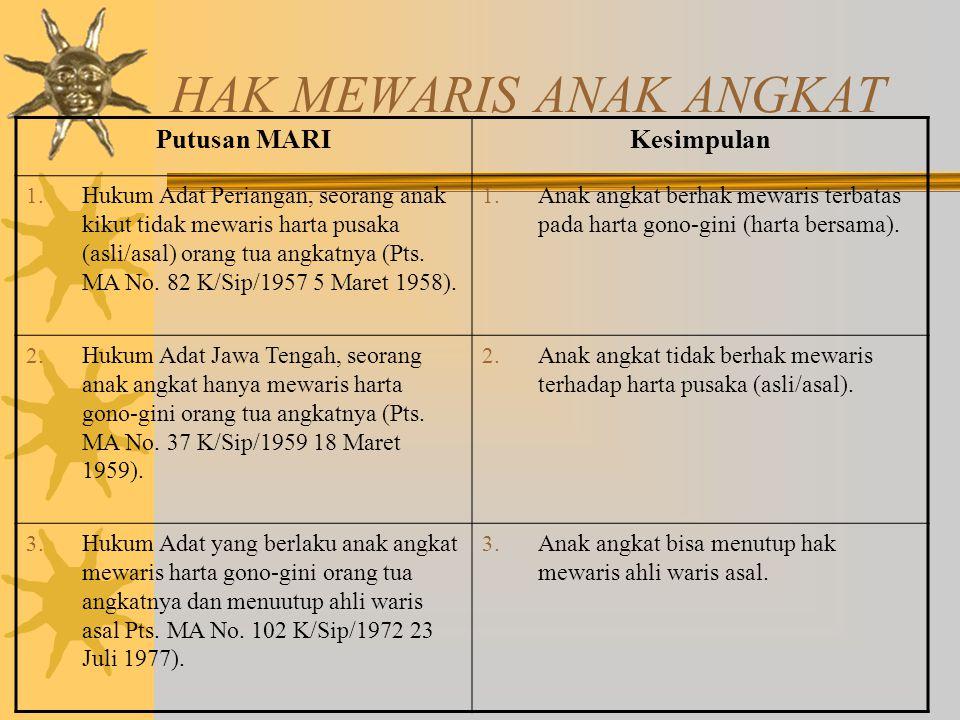 HAK MEWARIS ANAK ANGKAT Putusan MARIKesimpulan 1.