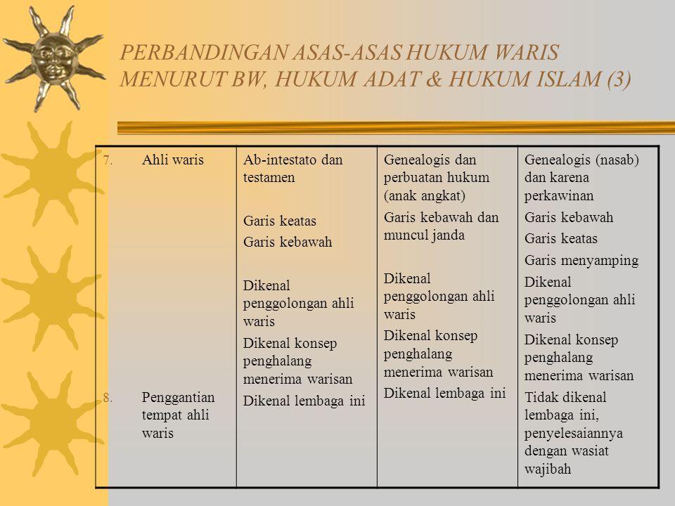 PERBANDINGAN ASAS-ASAS HUKUM WARIS MENURUT BW, HUKUM ADAT & HUKUM ISLAM (3) 7.