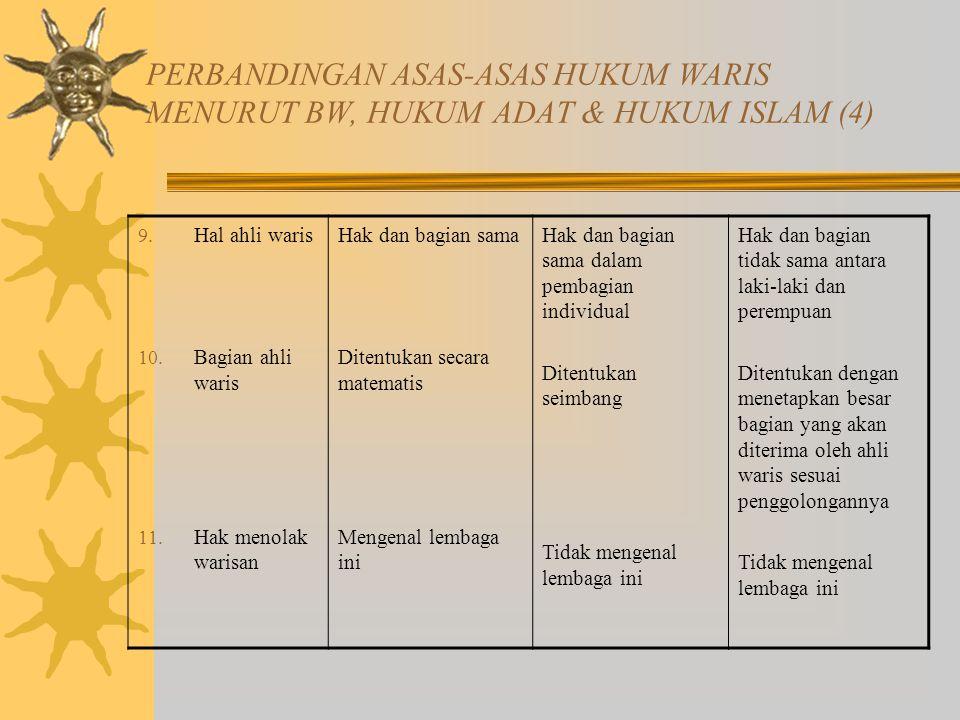 PERBANDINGAN ASAS-ASAS HUKUM WARIS MENURUT BW, HUKUM ADAT & HUKUM ISLAM (4) 9.