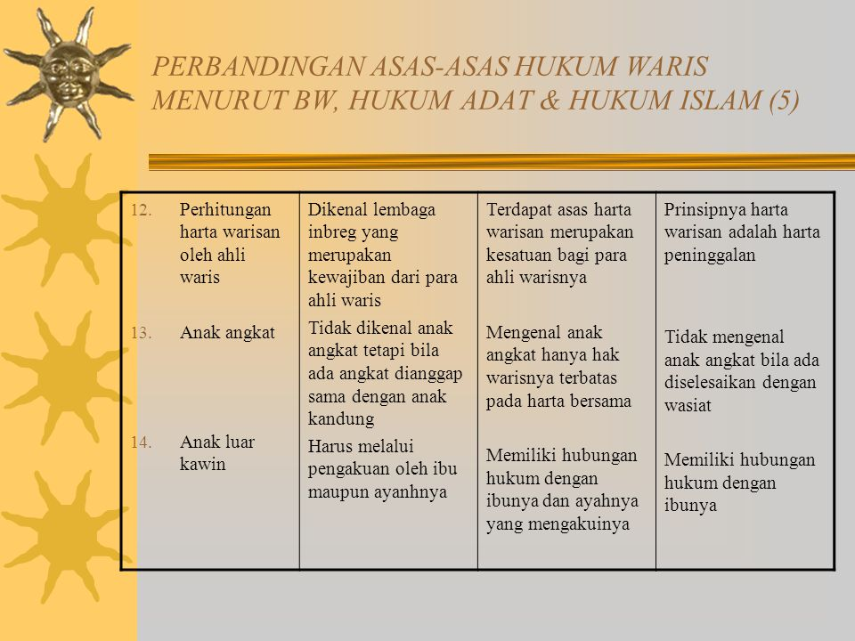 PERBANDINGAN ASAS-ASAS HUKUM WARIS MENURUT BW, HUKUM ADAT & HUKUM ISLAM (5) 12.