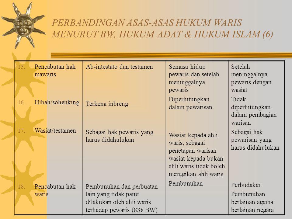 PERBANDINGAN ASAS-ASAS HUKUM WARIS MENURUT BW, HUKUM ADAT & HUKUM ISLAM (6) 15.