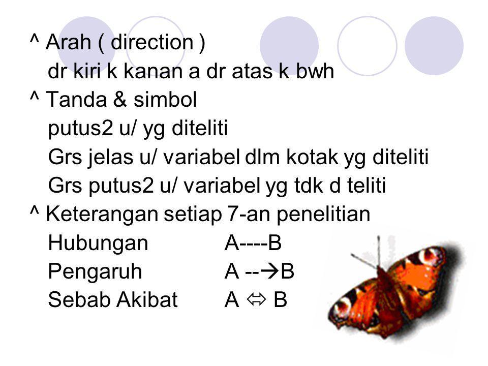 ^ Arah ( direction ) dr kiri k kanan a dr atas k bwh ^ Tanda & simbol putus2 u/ yg diteliti Grs jelas u/ variabel dlm kotak yg diteliti Grs putus2 u/ variabel yg tdk d teliti ^ Keterangan setiap 7-an penelitian HubunganA----B PengaruhA --  B Sebab AkibatA  B