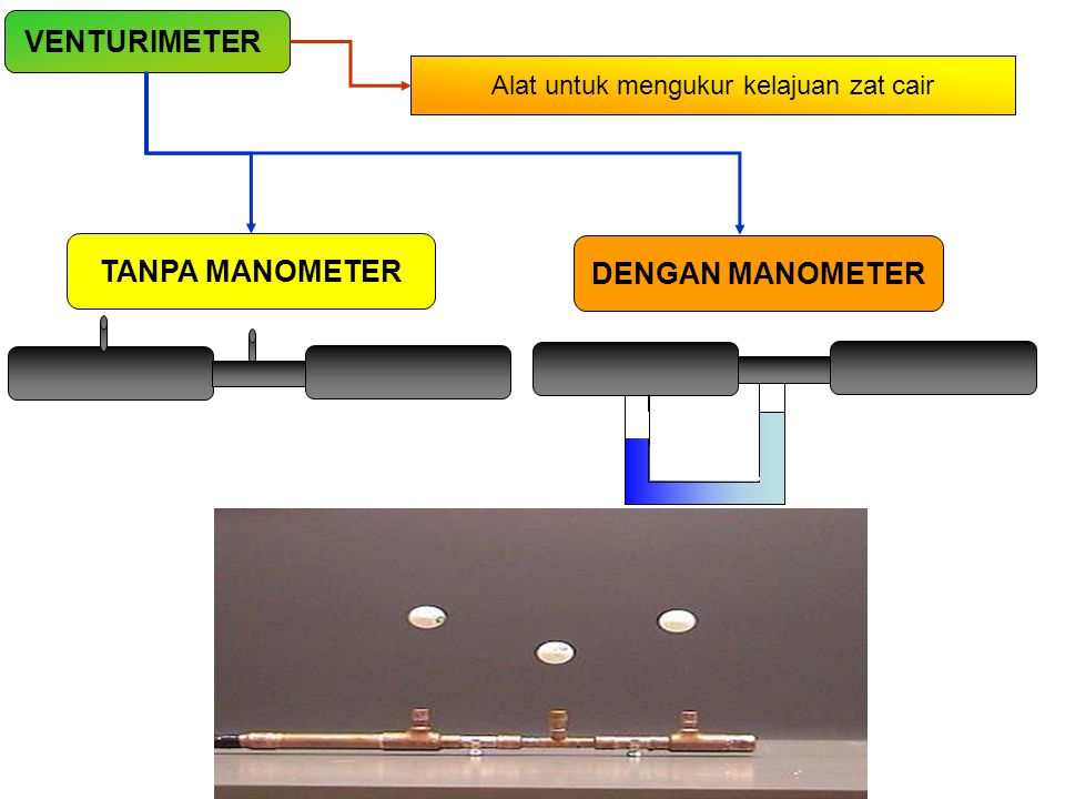 VENTURIMETER Alat untuk mengukur kelajuan zat cair TANPA MANOMETER DENGAN MANOMETER