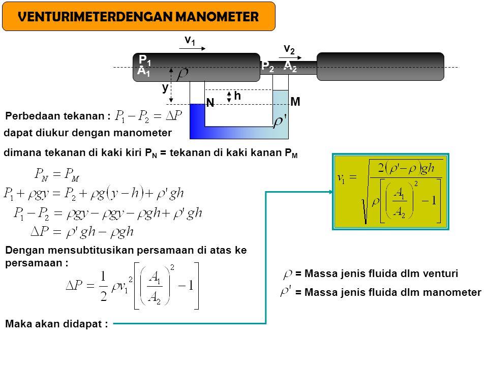 VENTURIMETERDENGAN MANOMETER A1A1 A2A2 P1P1 P2P2 v1v1 v2v2 y h N M Perbedaan tekanan : dapat diukur dengan manometer dimana tekanan di kaki kiri P N =