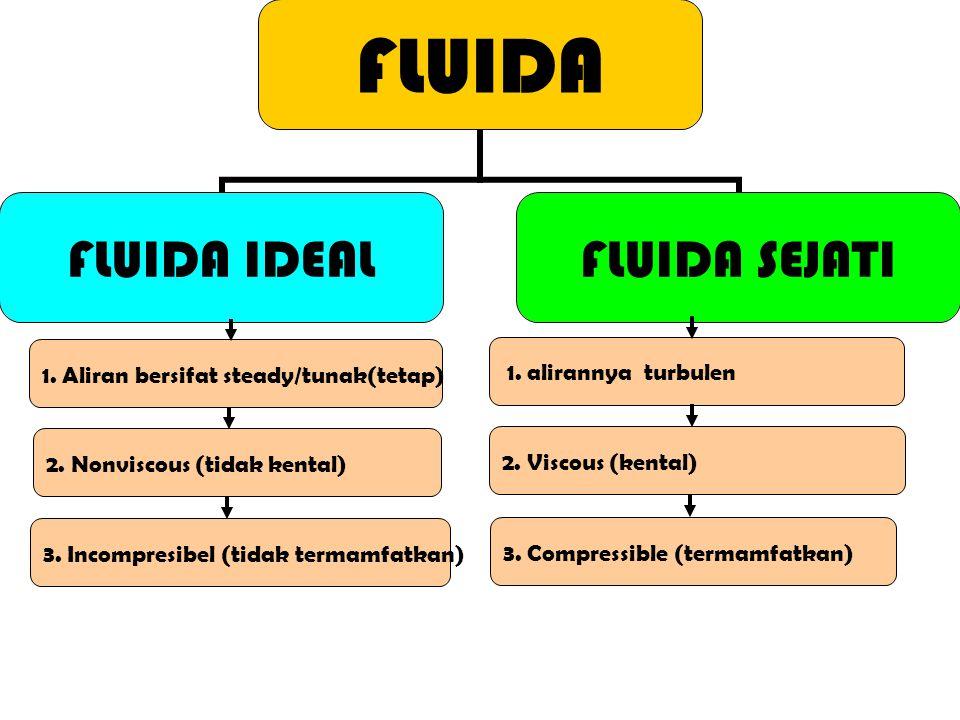 1. Aliran bersifat steady/tunak(tetap) FLUIDA FLUIDA IDEAL FLUIDA SEJATI 2. Nonviscous (tidak kental) 2. Viscous (kental) 1. alirannya turbulen 3. Inc