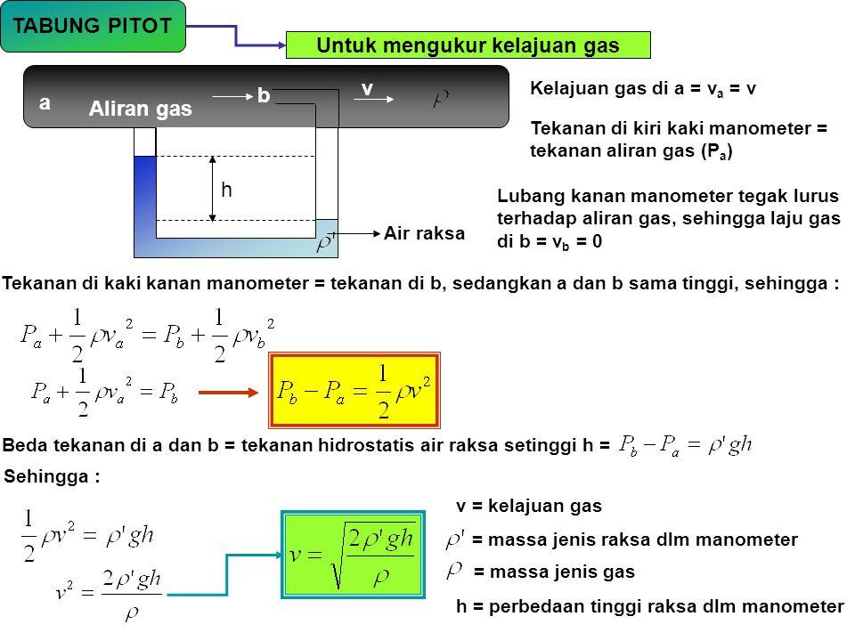 TABUNG PITOT Untuk mengukur kelajuan gas Aliran gas a b h Air raksa v Kelajuan gas di a = v a = v Tekanan di kiri kaki manometer = tekanan aliran gas