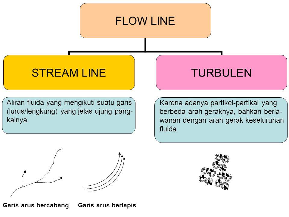 FLOW LINE STREAM LINE TURBULEN Aliran fluida yang mengikuti suatu garis (lurus/lengkung) yang jelas ujung pang- kalnya. Karena adanya partikel-partika