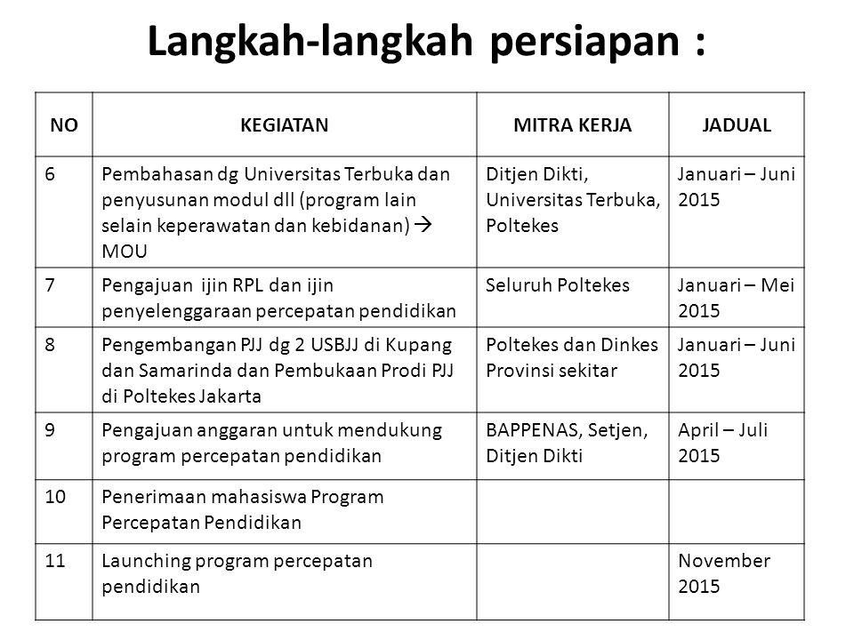 Langkah-langkah persiapan : NOKEGIATANMITRA KERJAJADUAL 6Pembahasan dg Universitas Terbuka dan penyusunan modul dll (program lain selain keperawatan d