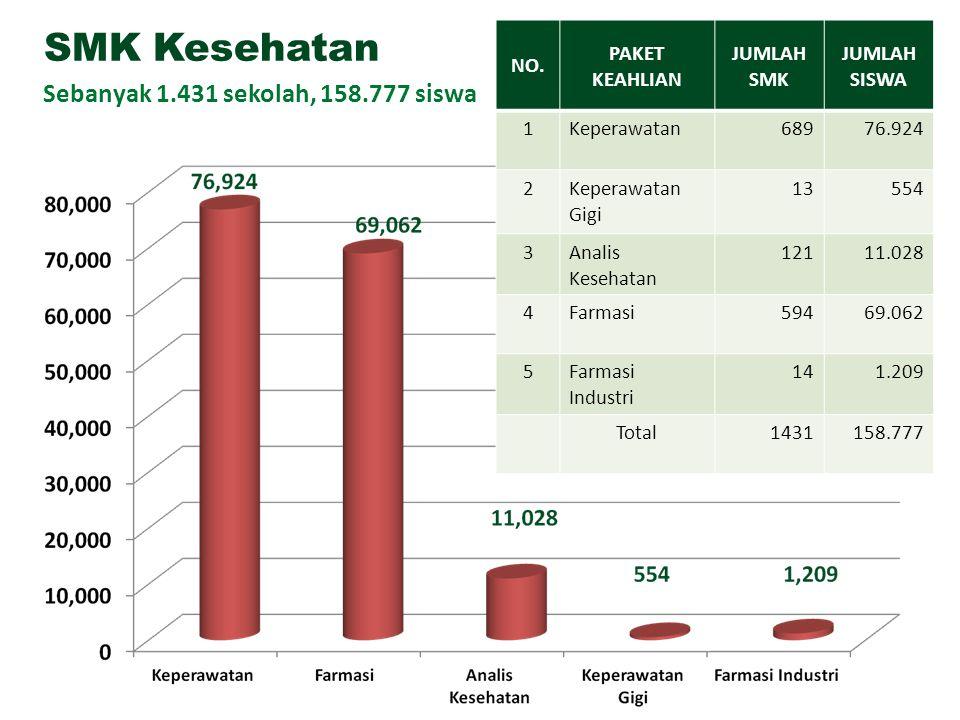 SMK Kesehatan Sebanyak 1.431 sekolah, 158.777 siswa NO.