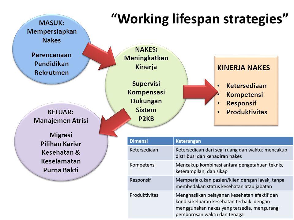 MASUK: Mempersiapkan Nakes Perencanaan Pendidikan Rekrutmen MASUK: Mempersiapkan Nakes Perencanaan Pendidikan Rekrutmen NAKES: Meningkatkan Kinerja Su