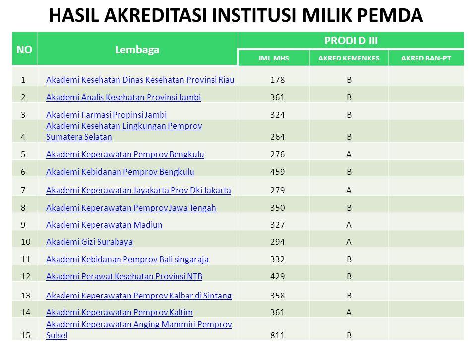 HASIL AKREDITASI INSTITUSI MILIK PEMDA NOLembaga PRODI D III JML MHSAKRED KEMENKESAKRED BAN-PT 1Akademi Kesehatan Dinas Kesehatan Provinsi Riau178B 2A
