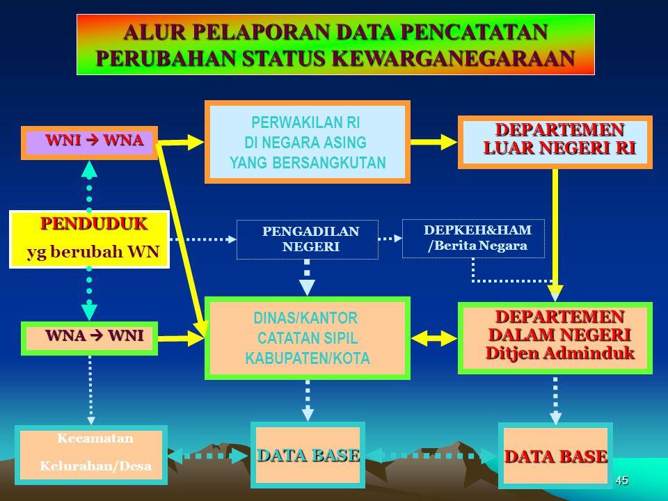44 PEDOMAN PENYELENGGARAAN Pencatatan Perubahan Kewarganegaraan Peraturan Menteri Dalam Negeri No. 28 Tahun 2005 tentang Pedoman Penyelenggaraan Penda