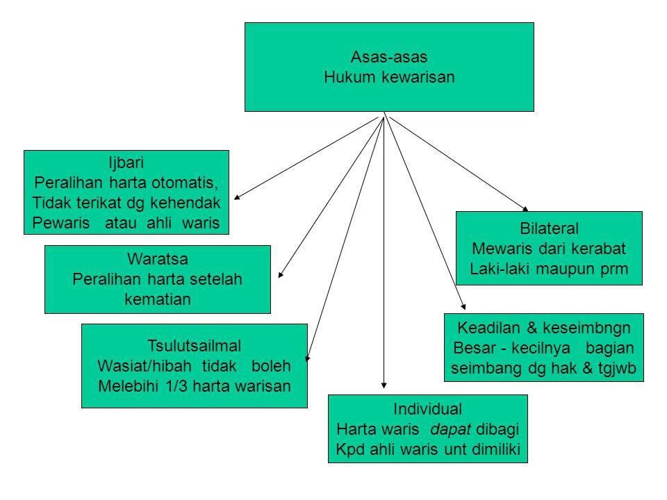 Asas-asas Hukum kewarisan Ijbari Peralihan harta otomatis, Tidak terikat dg kehendak Pewaris atau ahli waris Waratsa Peralihan harta setelah kematian